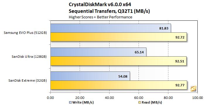 samsung evo plus microsd crystaldiskmark sequential