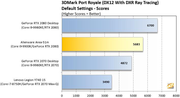 3DMark Port Royale Area 51m Benchmarks