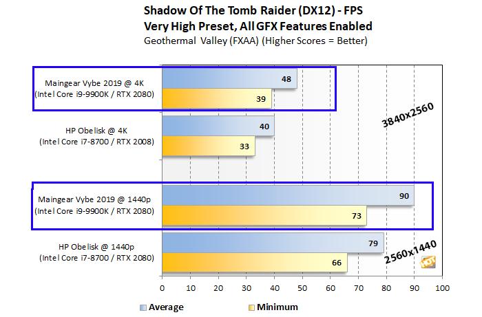 Maingear Vybe Shadow of the Tomb Raider 1440p