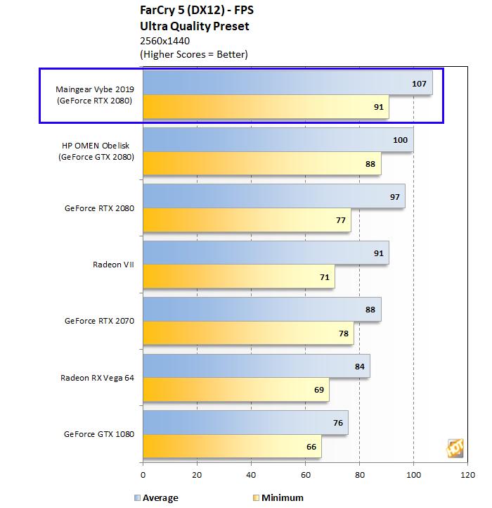 Mainger Vybe Far Cry 5 1440p