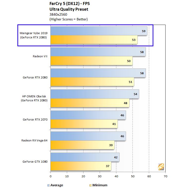 Maingear Vybe Far Cry 5 4K