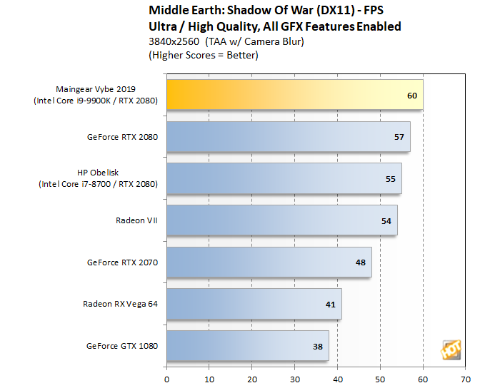 Maingear Vybe Shadow of War 4K