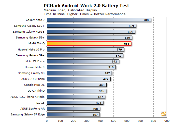lg g8 thinq bench pcmark battery