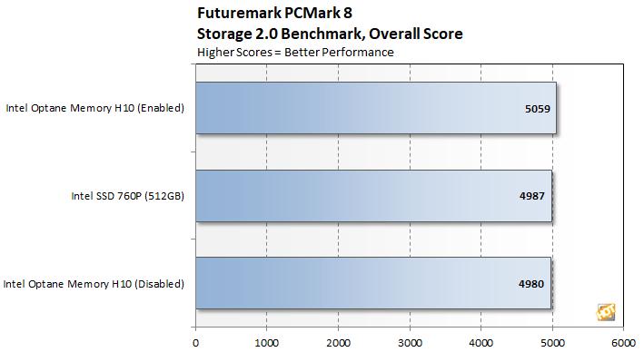 Intel Optane Memory H10 Review: Hybrid SSD Storage