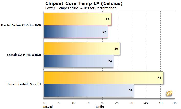 chipset temp