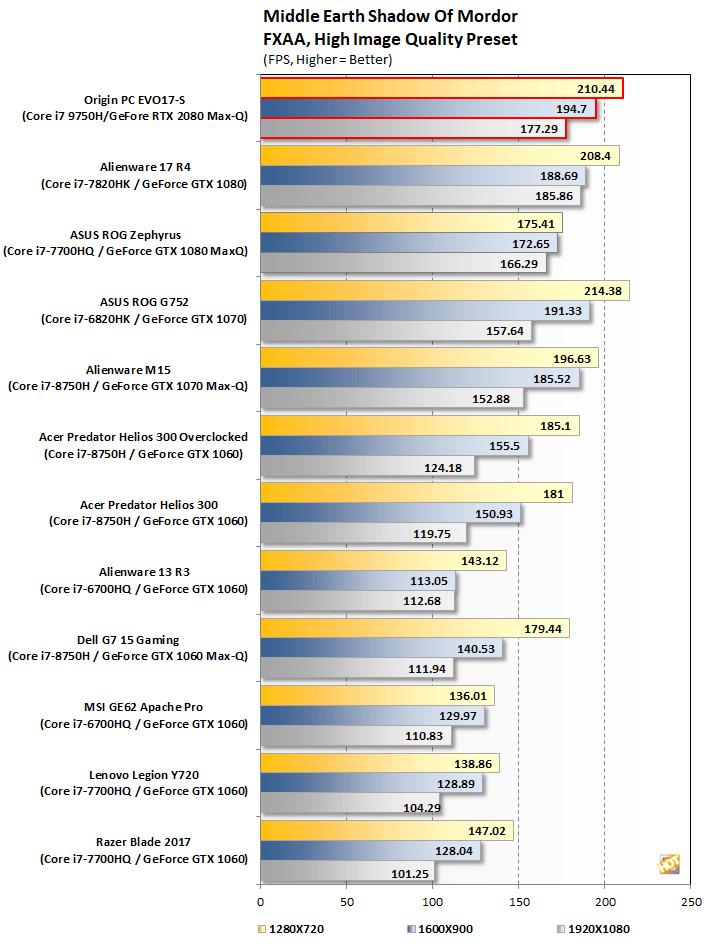 ORIGIN PC EVO17-S Gaming Laptop Review: Powerful, Thin RTX-Powered