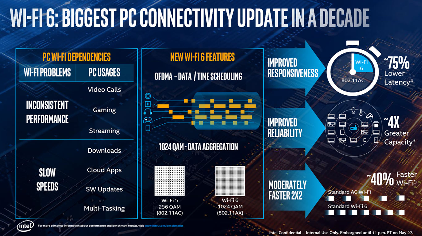 Intel 10nm Ice Lake Architecture And Project Athena Laptops To Drive Exciting New Mobile PC Experiences