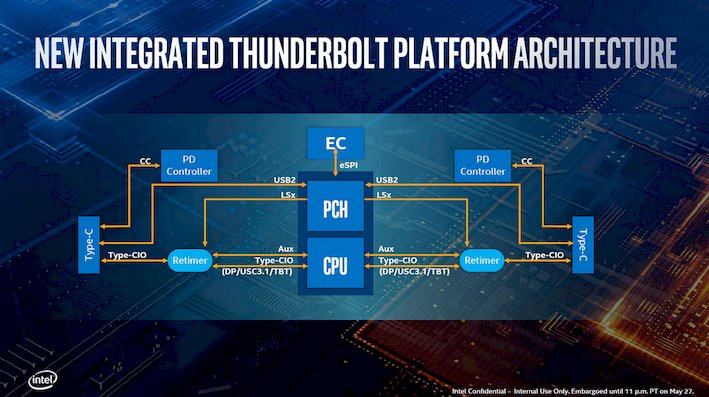 Thunderbolt 3 Implementation In Intel Ice Lake