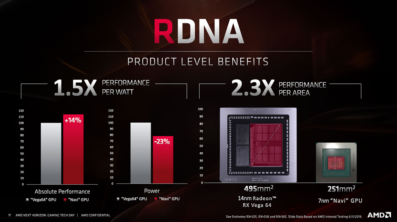 AMD Unveils Navi RDNA Architecture: Under The Hood Of Radeon RX 5700