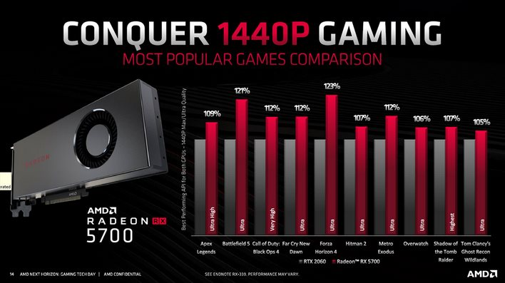 Radeon 5700 performance