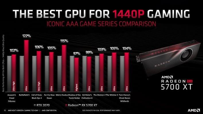 Radeon 5700xt performance
