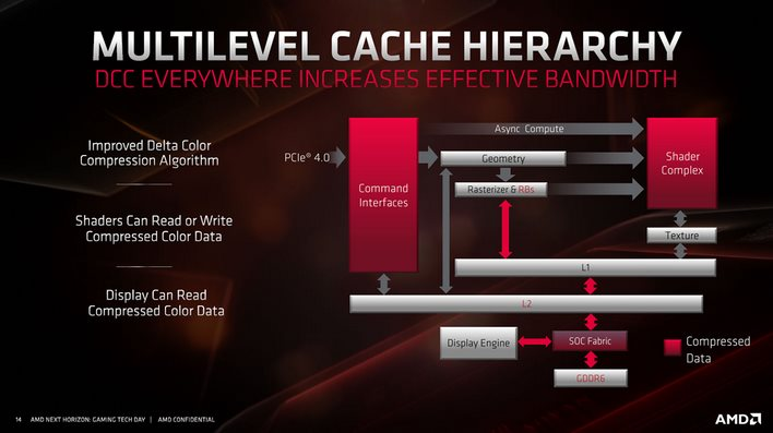AMD Unveils Navi RDNA Architecture: Under The Hood Of Radeon RX 5700