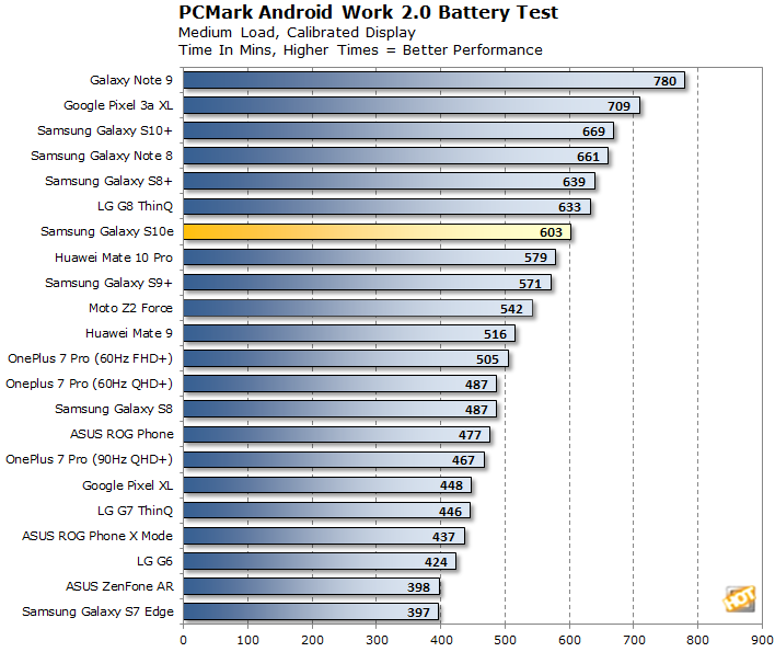 Samsung Galaxy S10e Battery Life