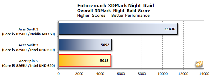 bench acer spin 5 3dmark night raid