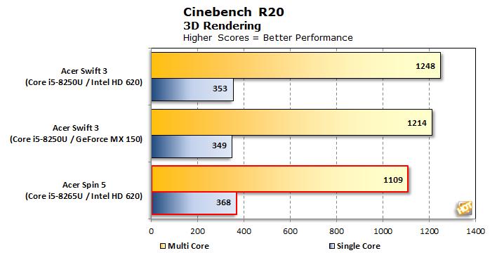 bench acer spin 5 cinebench r20