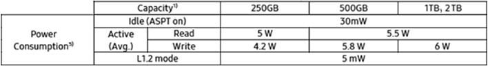 ssd 970 evo plus power