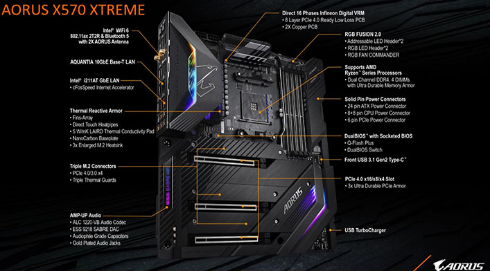 Gigabyte Aorus X570 Motherboard And PCIe 4 0 SSD Preview