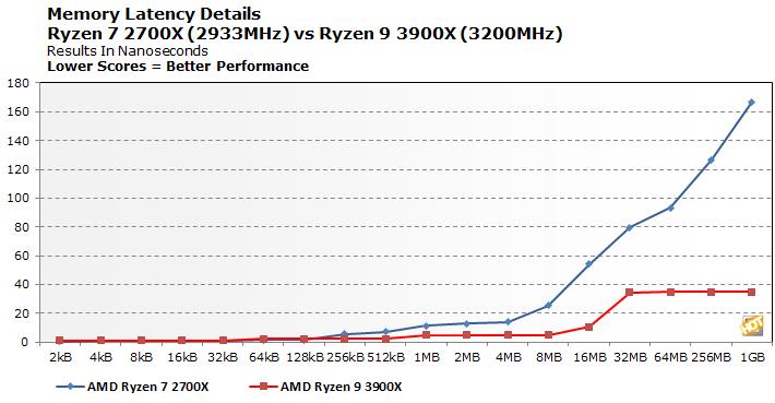 Ryzen 2700x Maximum Ram