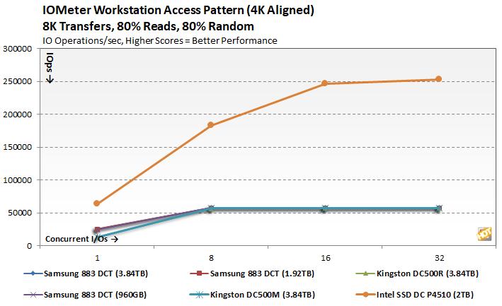 Kingston DC500 SSD Review: High Capacity Enterprise Storage