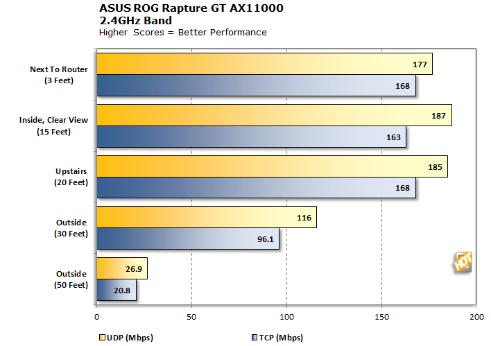 ASUS ROG Rapture GT-AX11000 2.4GHz Cumulative