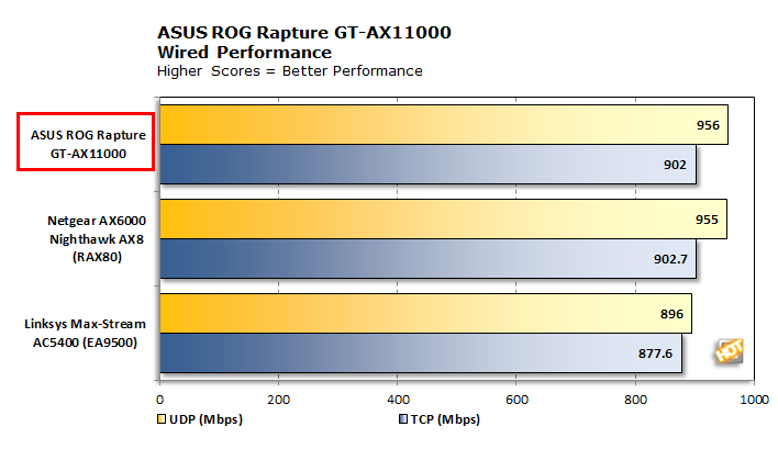 ASUS ROG Rapture GT-AX11000 Wired