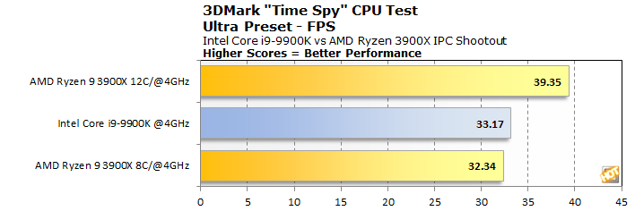graph 3dmark timespy cpu test fps