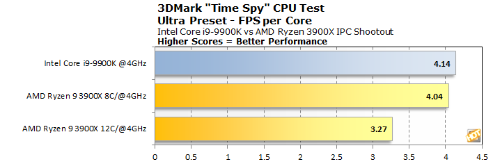 graph 3dmark timespy cpu test fps per core