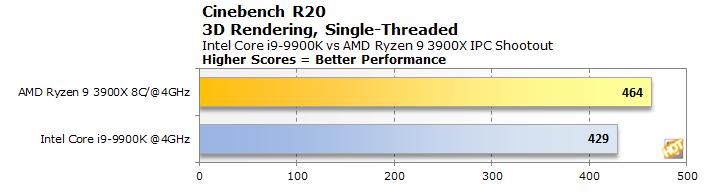 AMD Ryzen 9 3900X Vs Intel Core i9-9900K IPC Shootout: Did