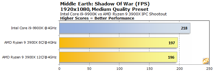 graph middle earth shadow of war fps