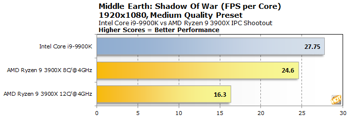 graph middle earth shadow of war fps per core