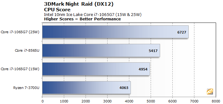 Intel 10nm Ice Lake Benchmarks: 10th Gen Core i7 Performance