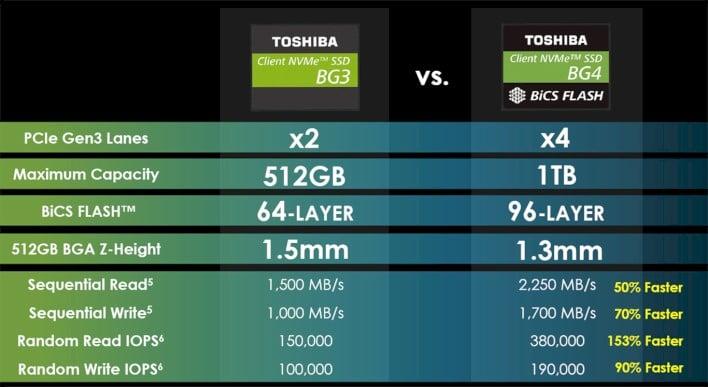 Toshiba BG4 SSD Review: Mini But Mighty NVMe Storage