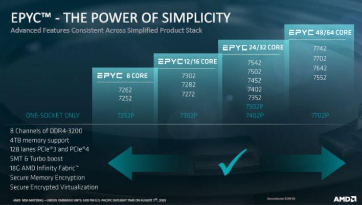 epyc 7002 line up summary