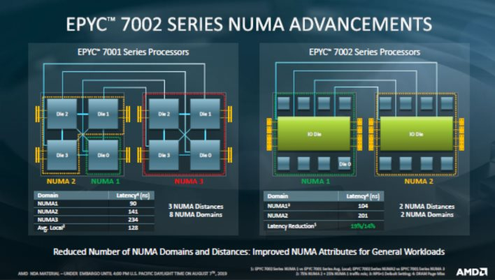 Amd Epyc 7002 Series Zen 2 Architecture Doubles Data Center Performance And Density Page 2 Hothardware