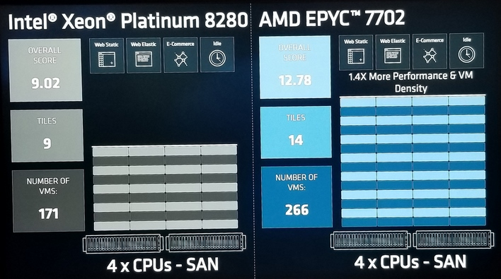 performance  epyc 7002 2