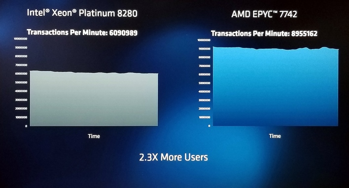 performance epyc 7002 3