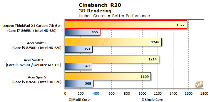 chart cinebenchr20