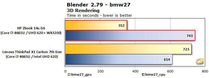 graph blender bmw27