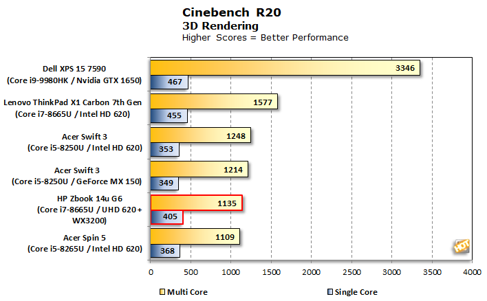 graph cinebench r20