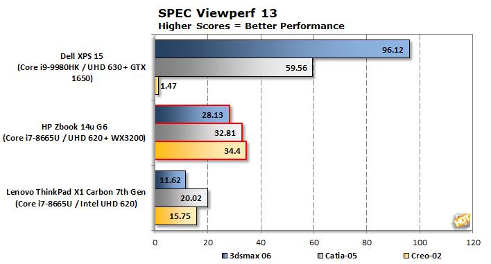 graph spec viewperf 13