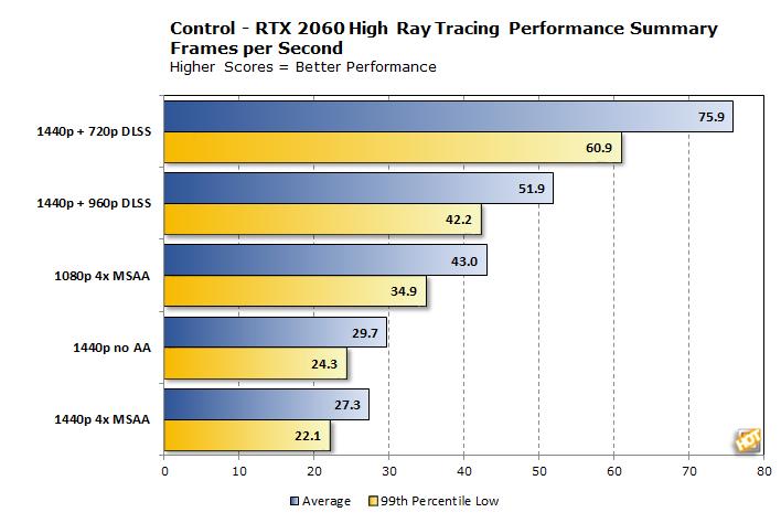rtx2060 high performance summary