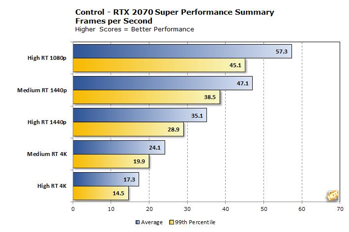 rtx2070super performance summary 3res
