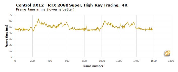 rtx2080super highrt 4k