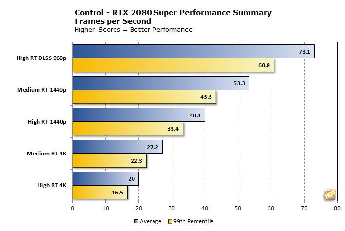 rtx2080super performance summary
