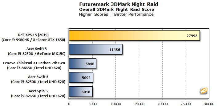 Dell XPS 15 3DMark Night Raid