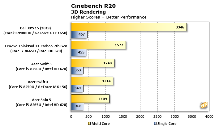 dell xps 15 cinebench r20