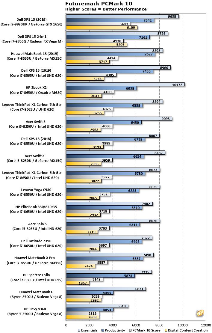 dell xps 15 pcmark 10 benchmark