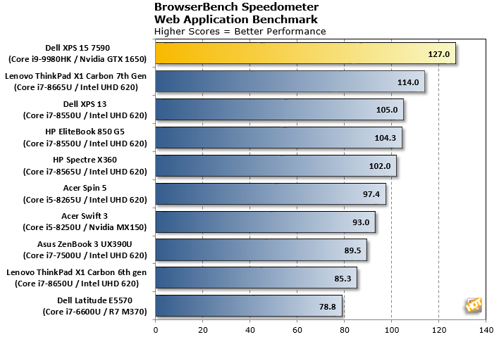 dell xps 15 speedometer benchmark