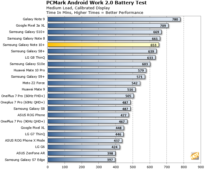 Galaxy Note 10 Plus Battery Life Test 2
