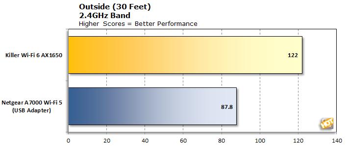 Killer Wi-Fi 6 AX1650 2.4GHz at 30 Feet